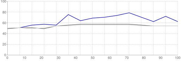 Percent of median household income going towards median monthly gross rent in Hinesville Georgia
